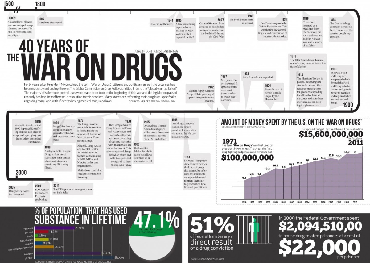 war on drugs and the correlation Substantially impact how the war on drugs is waged from several perspectives second, this paper will examine the three explanatory models that encompass the drug- crime relationship: drug use leads to crime, crime leads to drug use, and drug-crime.